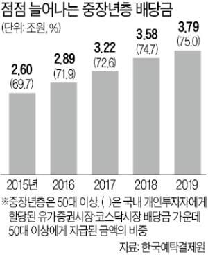 """배당주 투자 늘리는 5060세대 """"연금처럼 따박따박…배당 받아 노후대비"""""""