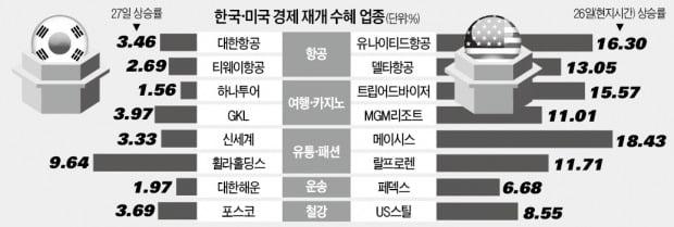 美 경제 봉쇄 풀리자…韓 소비株도 '꿈틀'