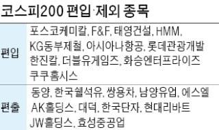 '새로운 주도주' 언택트·바이오…코스피200·KRX300 대거 편입