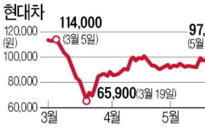 외국인 지분 2008년 이후 최저…현대차 지금이 저가매수 기회?