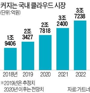 '클라우드 라이벌' 삼성SDS-NHN 손잡다