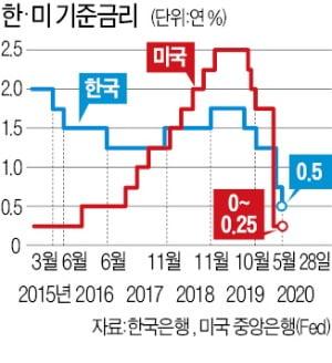 기준금리 年0.5%…내릴 만큼 내렸다