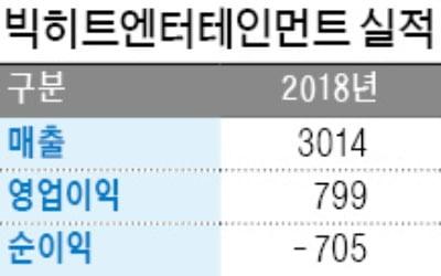 BTS 거느린 빅히트엔터, 상장 예심 청구