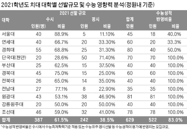 [2021학년도 대입 전략] 치과대 11곳 629명·한의대 12곳 726명 선발