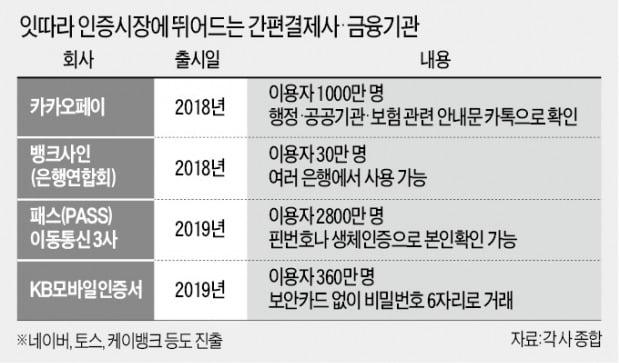 """카드업계도 인증시장 진출…""""경쟁우위 자신"""""""