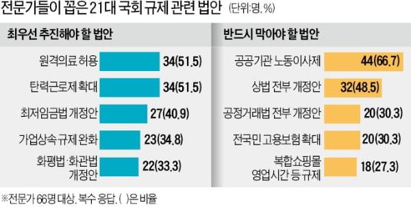 """""""21대도 기업족쇄法 줄줄이…노동이사제·상법 개정 반드시 막아야"""""""