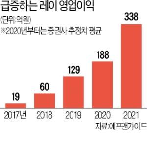 레이, 세계 유일 디지털 치과 솔루션…해외서 매출 94%, 주가도 '쑥쑥'