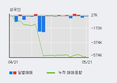 '유니온' 5% 이상 상승, 전일 기관 대량 순매수