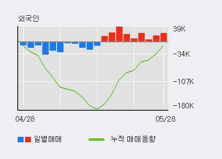 'CJ' 5% 이상 상승, 전일 기관 대량 순매수