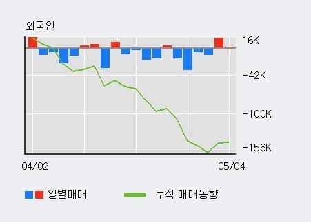 '현대차증권' 5% 이상 상승, 전일 기관 대량 순매수