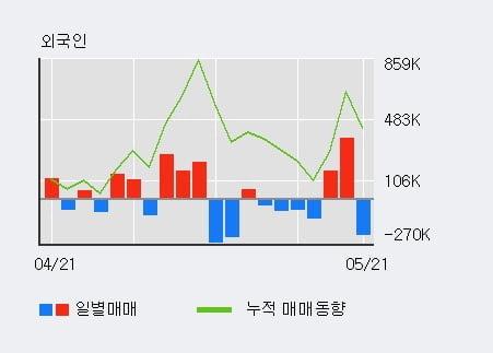 '남영비비안' 5% 이상 상승, 단기·중기 이평선 정배열로 상승세