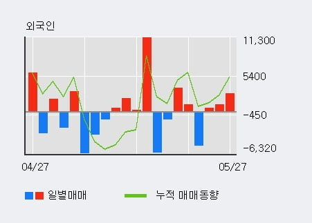 '사조대림' 5% 이상 상승, 외국인, 기관 각각 3일, 3일 연속 순매수