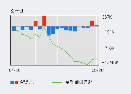 '현대제철' 5% 이상 상승, 전일 외국인 대량 순매수