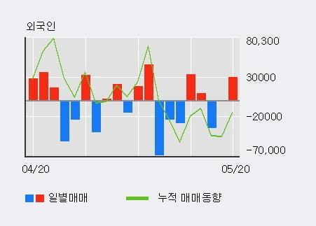 '코스모화학' 5% 이상 상승, 단기·중기 이평선 정배열로 상승세