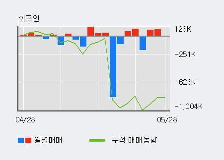 '파미셀' 52주 신고가 경신, 외국인 3일 연속 순매수(17.2만주)