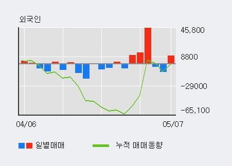 '넥센' 5% 이상 상승, 최근 5일간 외국인 대량 순매수