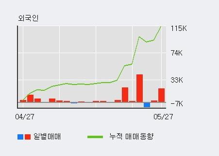 '신송홀딩스' 5% 이상 상승, 전일 외국인 대량 순매수