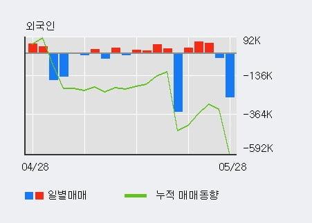 '벽산' 5% 이상 상승, 단기·중기 이평선 정배열로 상승세