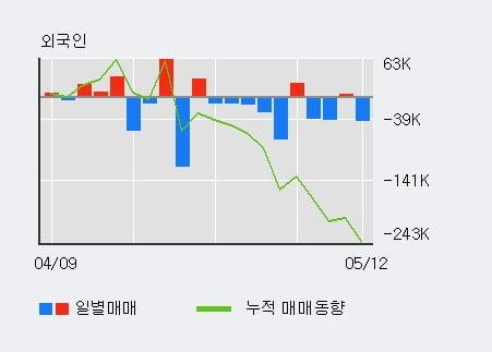 '태평양물산' 5% 이상 상승, 단기·중기 이평선 정배열로 상승세