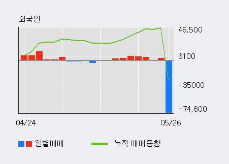 'NI스틸' 5% 이상 상승, 전일 기관 대량 순매수