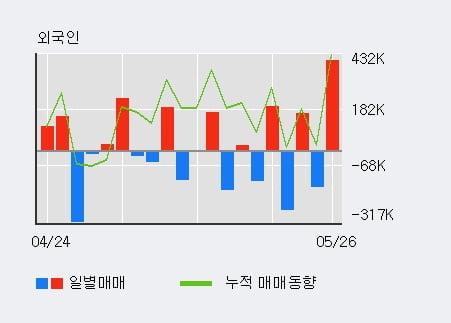 '남선알미늄' 5% 이상 상승, 전일 기관 대량 순매수