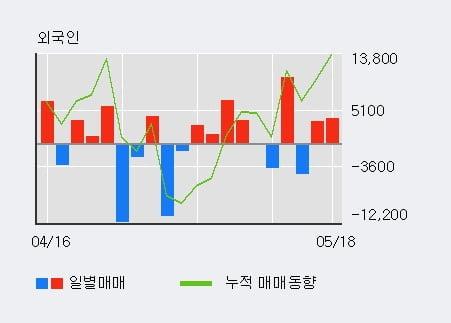 '삼화전기' 10% 이상 상승, 기관 4일 연속 순매수(1,034주)