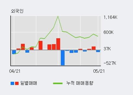'엔케이물산' 5% 이상 상승, 주가 상승세, 단기 이평선 역배열 구간