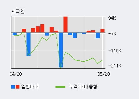 '계양전기' 5% 이상 상승, 최근 3일간 외국인 대량 순매수