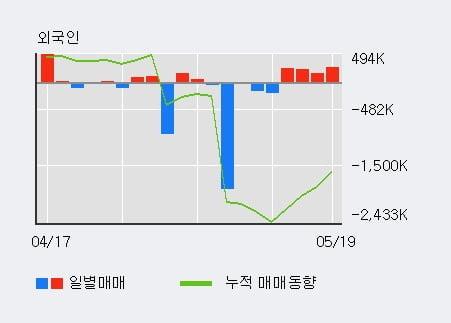 '대창' 10% 이상 상승, 전일 외국인 대량 순매도