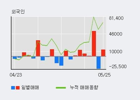 '지엠비코리아' 5% 이상 상승, 외국인, 기관 각각 4일 연속 순매수, 3일 연속 순매도