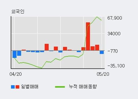 '한솔케미칼' 5% 이상 상승, 최근 5일간 외국인 대량 순매수