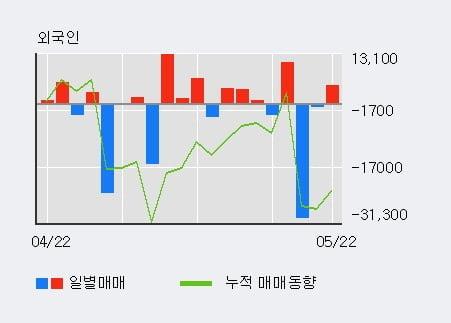 '플레이위드' 10% 이상 상승, 주가 반등 시도, 단기 이평선 역배열 구간