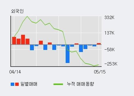 '백산' 5% 이상 상승, 전일 외국인 대량 순매수