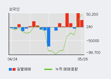 '버추얼텍' 10% 이상 상승, 단기·중기 이평선 정배열로 상승세