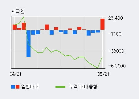 '카페24' 10% 이상 상승, 단기·중기 이평선 정배열로 상승세