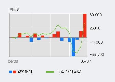 '한스바이오메드' 10% 이상 상승, 전일 외국인 대량 순매수