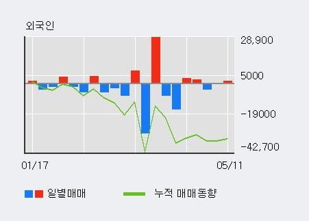 '국순당' 52주 신고가 경신, 기관 5일 연속 순매수(14.9만주)