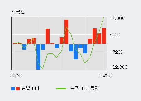 '태웅' 15% 이상 상승, 전일 외국인 대량 순매수