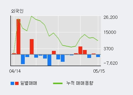 'SBS콘텐츠허브' 10% 이상 상승, 주가 상승세, 단기 이평선 역배열 구간