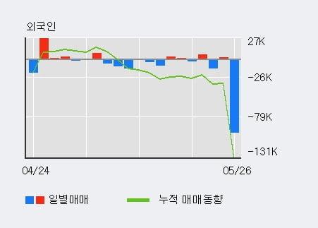 '코데즈컴바인' 15% 이상 상승, 단기·중기 이평선 정배열로 상승세