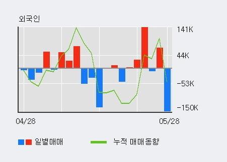 '인트론바이오' 10% 이상 상승, 단기·중기 이평선 정배열로 상승세
