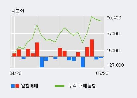 '큐렉소' 10% 이상 상승, 최근 3일간 외국인 대량 순매수