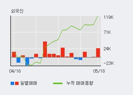 '서울옥션' 10% 이상 상승, 전일 외국인 대량 순매수