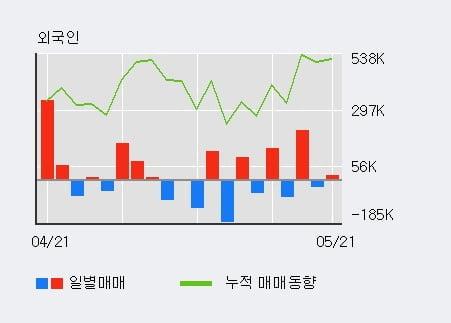'넥스트BT' 15% 이상 상승, 단기·중기 이평선 정배열로 상승세