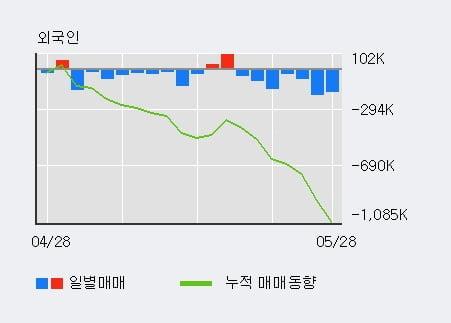 '한국금융지주' 5% 이상 상승, 기관 4일 연속 순매수(37.0만주)
