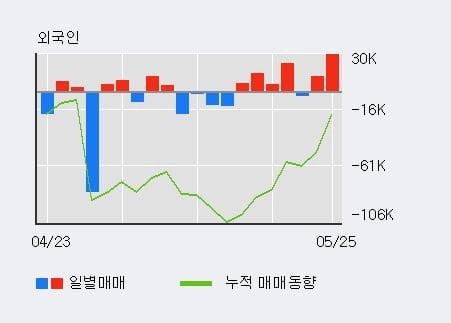 '우리산업홀딩스' 10% 이상 상승, 전일 외국인 대량 순매수