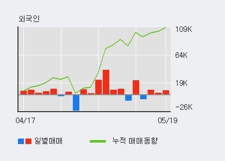 '플랜티넷' 10% 이상 상승, 외국인 3일 연속 순매수(1.5만주)