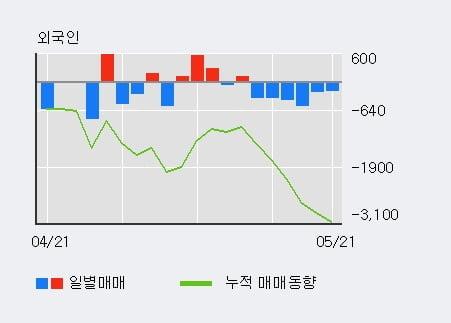 '이녹스' 15% 이상 상승, 단기·중기 이평선 정배열로 상승세