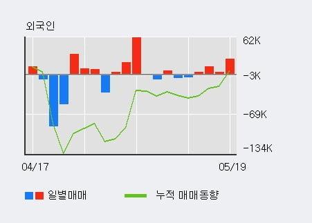 '노루페인트' 5% 이상 상승, 외국인 4일 연속 순매수(4.6만주)