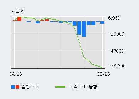 '이크레더블' 52주 신고가 경신, 단기·중기 이평선 정배열로 상승세
